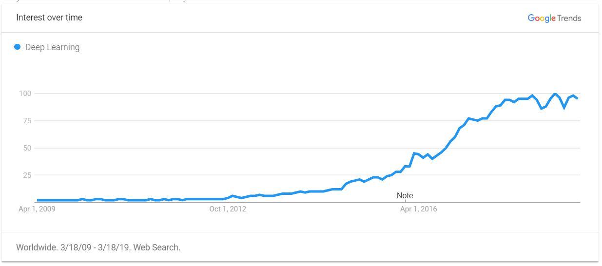 https://trifork.com/wp-content/uploads/2018/11/Deep-Learning-trend.jpg